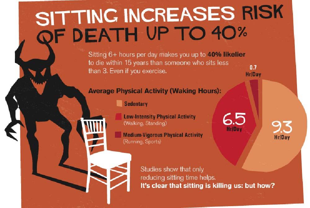 Standing Desks Combat Risks Of Death From Sitting MultiTable